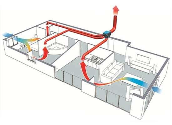 diff rence entre vmc simple flux et double flux. Black Bedroom Furniture Sets. Home Design Ideas