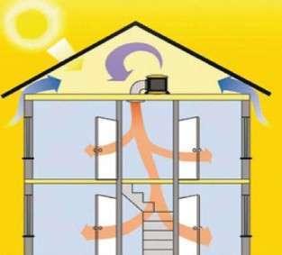 ventilation par insufflation unelvent vci pulsive ventil econology. Black Bedroom Furniture Sets. Home Design Ideas