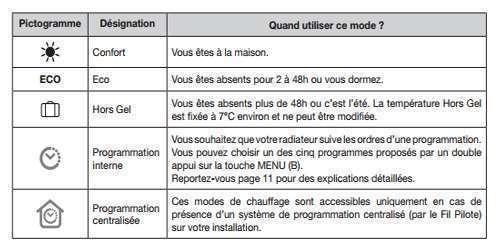 Radiateur lectrique mozart digital thermor econology - Reglage radiateur electrique ...