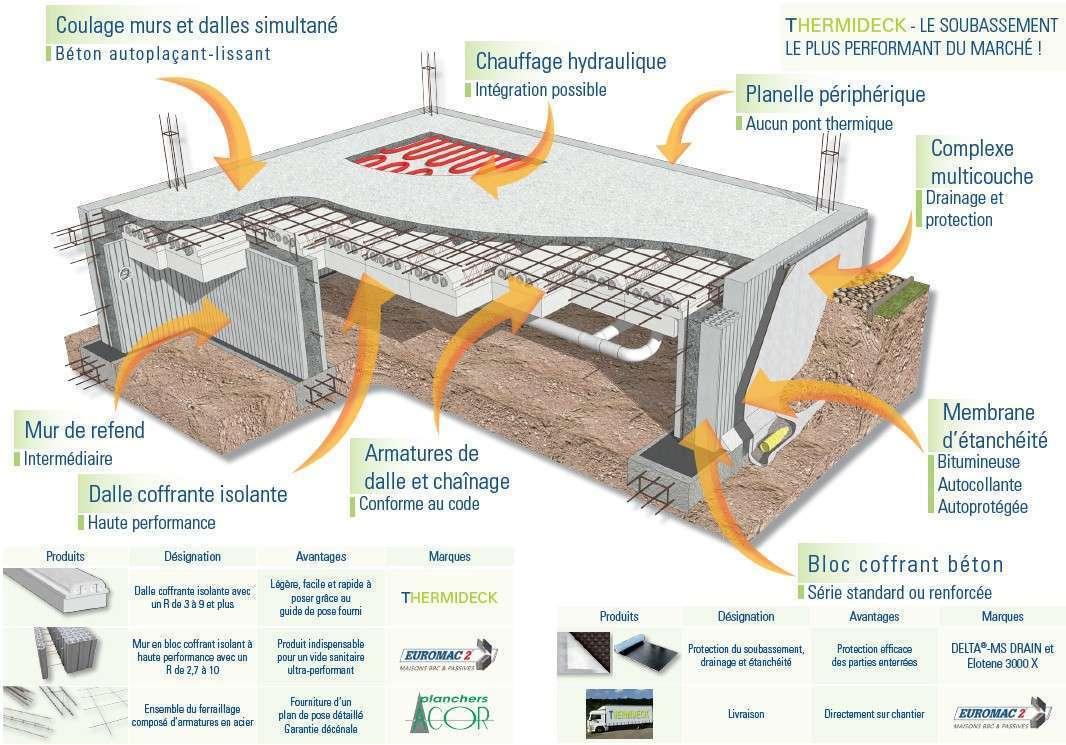 Thermideck solution de soubassement econology for Maison en beton banche