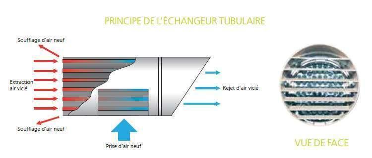 extracteur double flux mono df lt atlantic econology. Black Bedroom Furniture Sets. Home Design Ideas