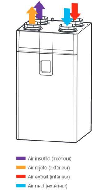 vmc double flux aldes dee fly cube 300 he micro watt. Black Bedroom Furniture Sets. Home Design Ideas