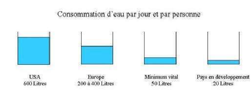 Reduire sa consommation d 39 eau econology - Reduire sa facture d eau ...