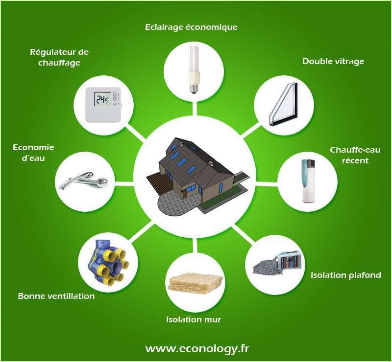 Economie d electricite a la maison paris 11 Economie electricite