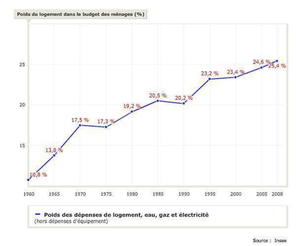 Le poids du logement dans le budget des ménages