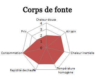 comparatif des diff rents types de chauffages lectriques. Black Bedroom Furniture Sets. Home Design Ideas