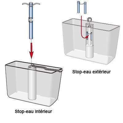 schéma-stop-eau