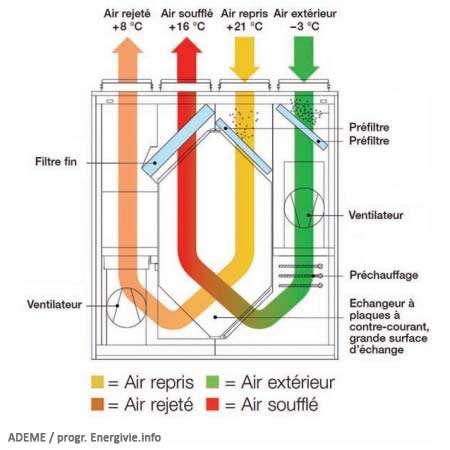 différence entre vmc simple flux et double flux