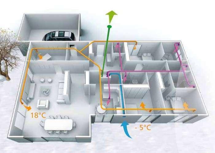 Diff rence entre vmc simple flux et double flux - Cout installation vmc double flux ...