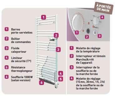 Radiateur s che serviettes riva 2 thermor econology - Thermo speed chauffage avis ...