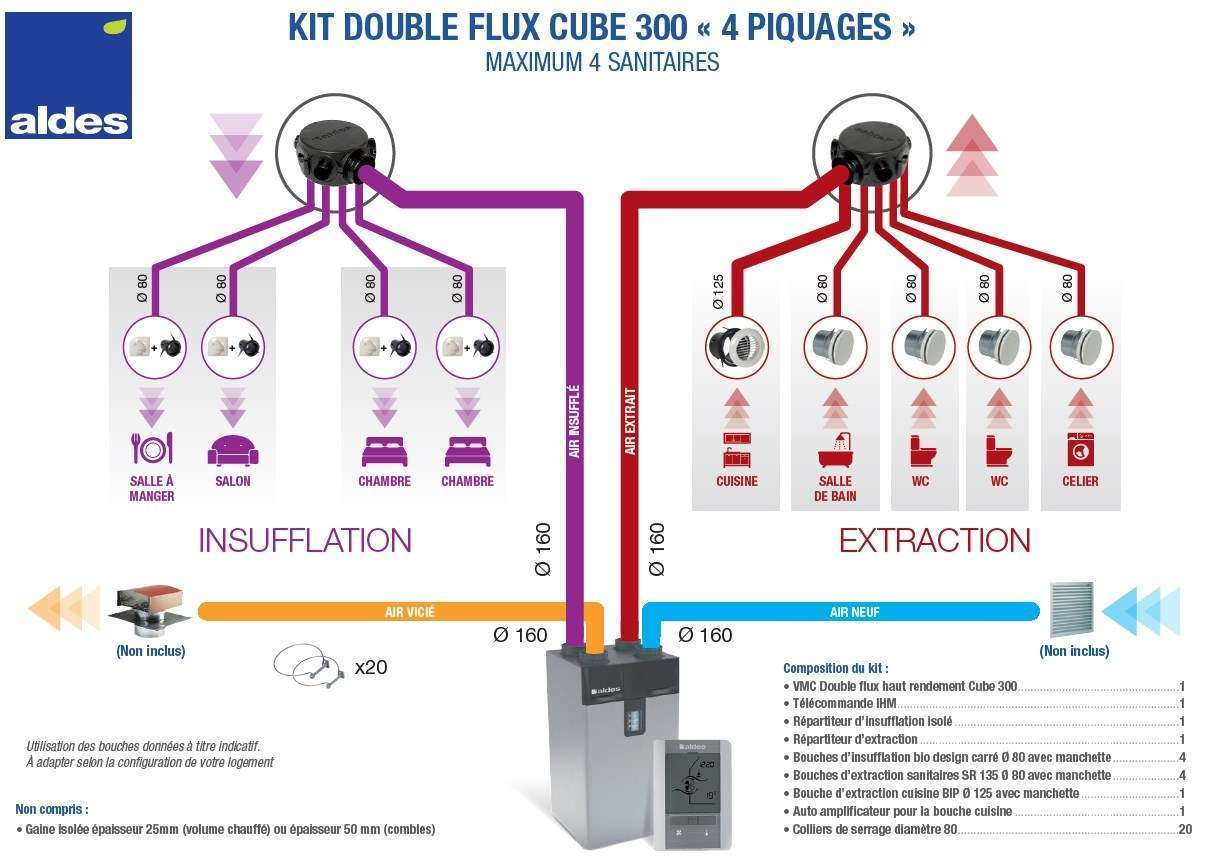 Kit vmc double flux dee fly cube 300 he ihm accessoires for Transformer vmc simple flux en double flux