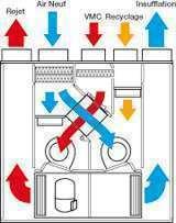 Centrale double flux thermodynamique