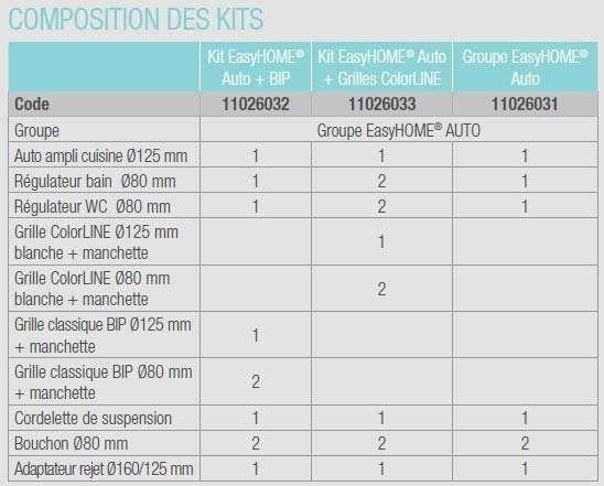 VMC simple flux autoréglable ALDES EasyHome Auto