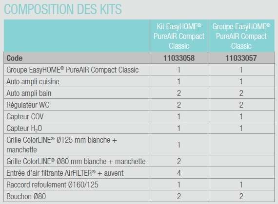 VMC simple flux ALDES  EasyHome PureAir Compact Classic