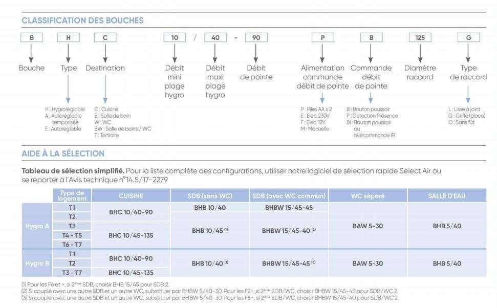 Aide à la sélection des bouches atlantic pour les vmc hygrorèglables