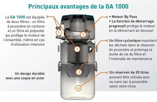 Centrale aspiration GA 1000 caracteristiques