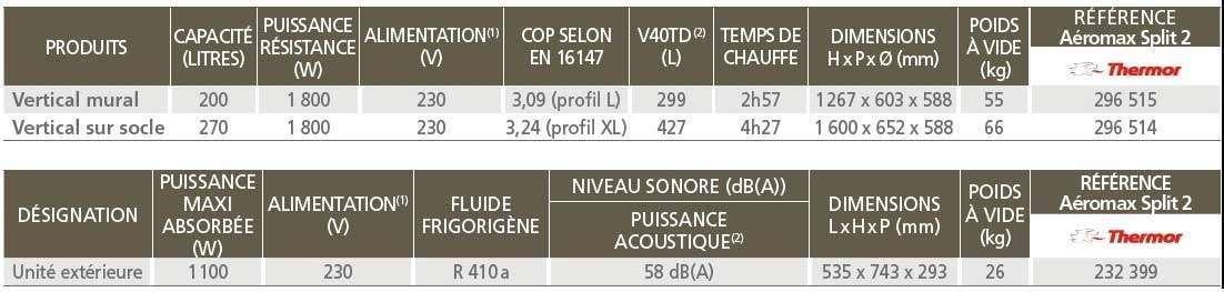 Chauffe-eau thermodynamique  THERMOR Aeromax Split 2