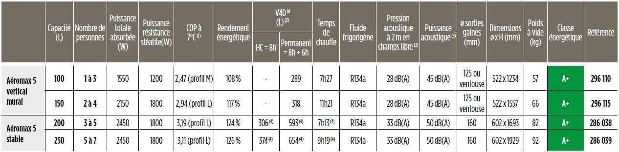 chauffe eau aeromax vs 5 thermor carateristiques