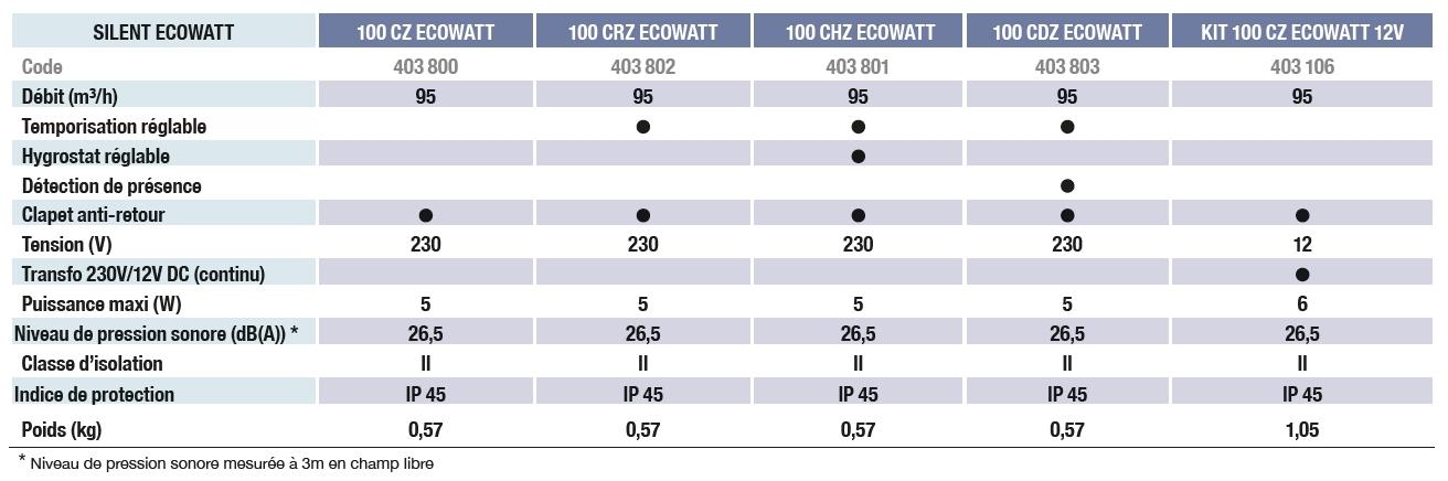 silent ecowatt unelvent aerateur gamme